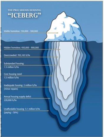 "The Precarious Housing ""Iceberg"""