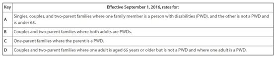 Disability Rate Table - Effective September 1, 2016