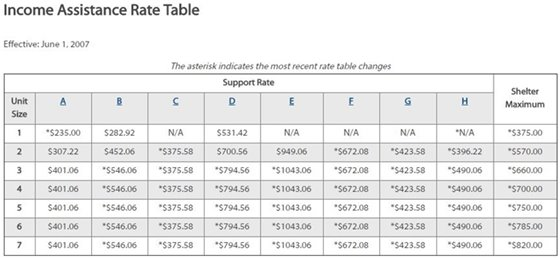 Income Assistance Rate Table