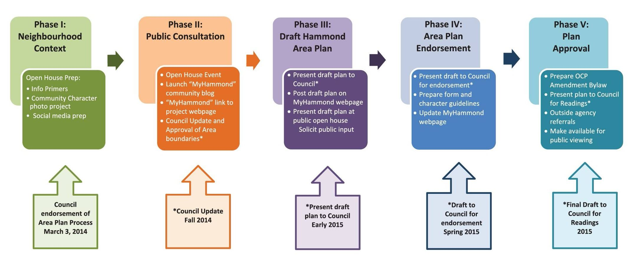 Area Plan Process Diagram