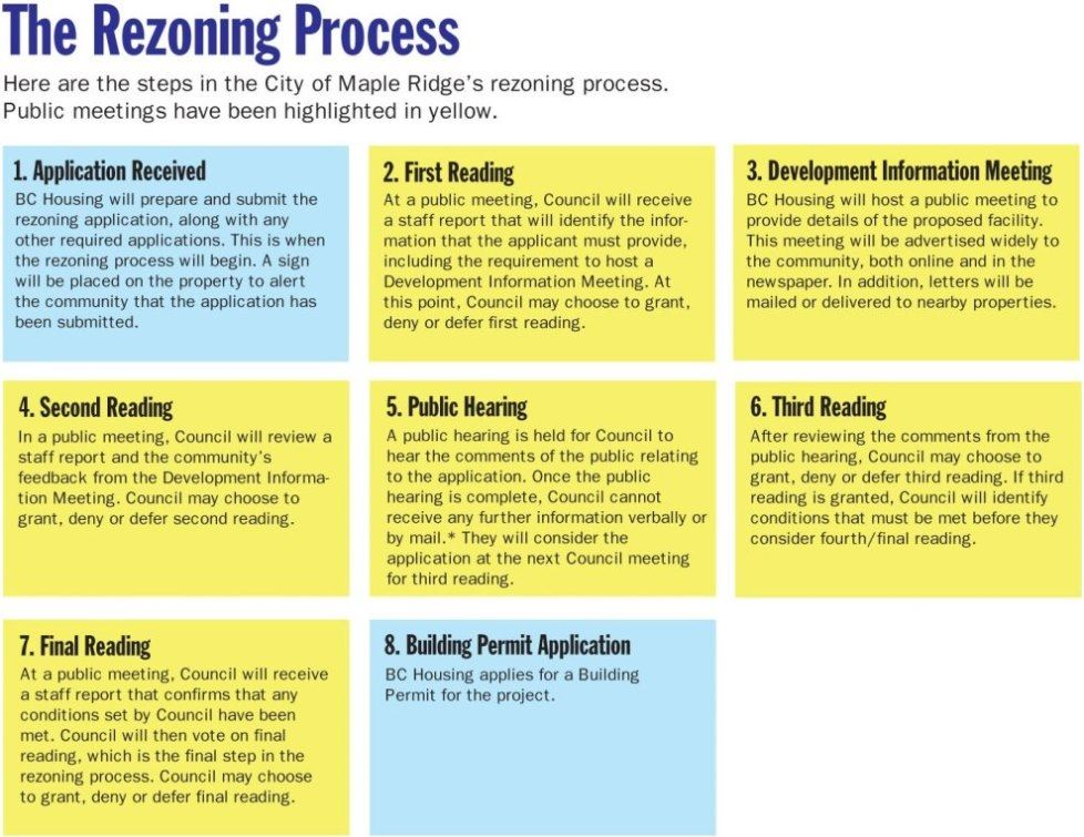 The Development Process